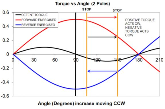 istable Rotary Solenoid torque vs angle chart 2