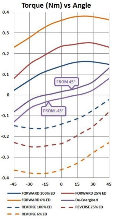 Bistable Rotary Solenoid torque vs angle chart 3