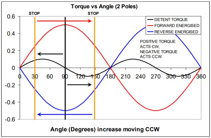 Bistable Rotary Solenoid torque vs angle chart