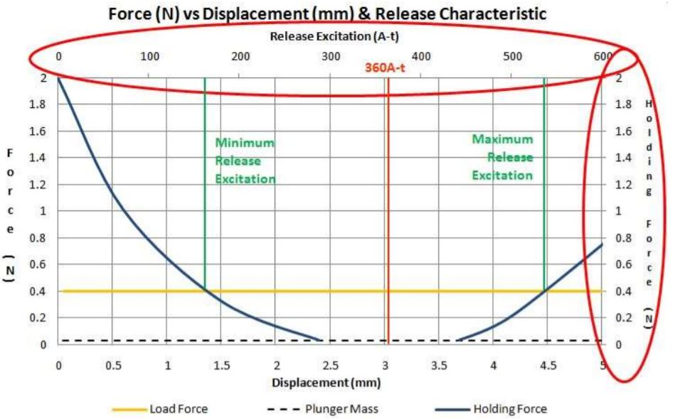 Latching Solenoid force vs displacement and release chart