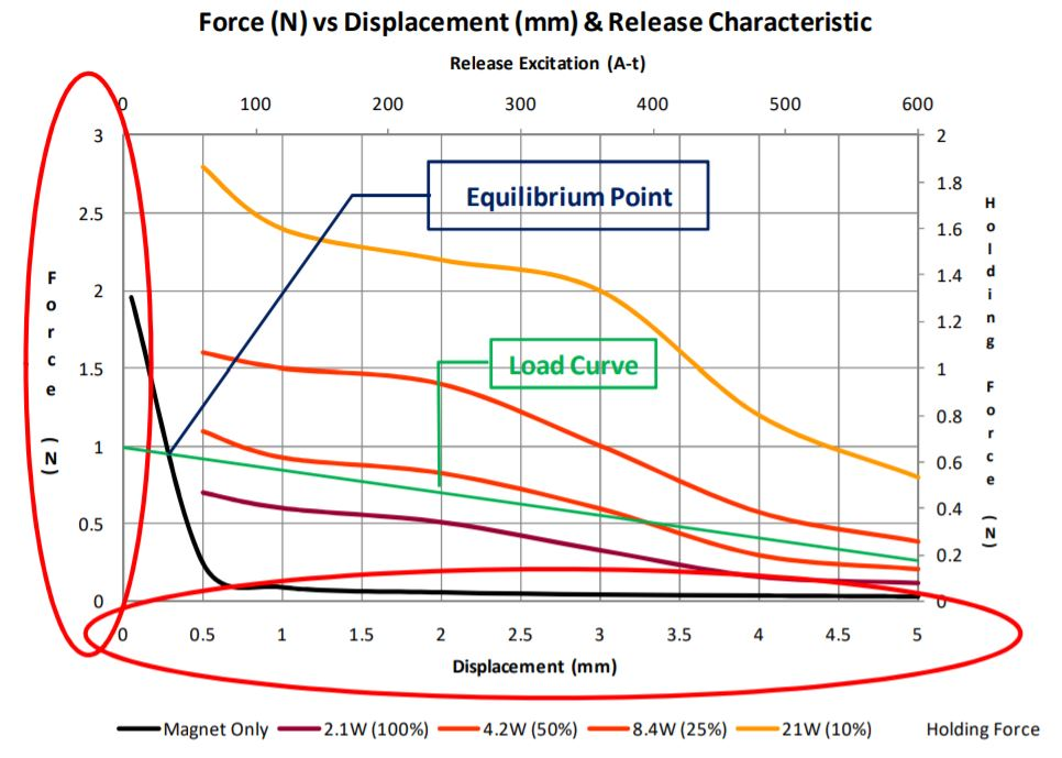 Latching Solenoid force vs displacement chart