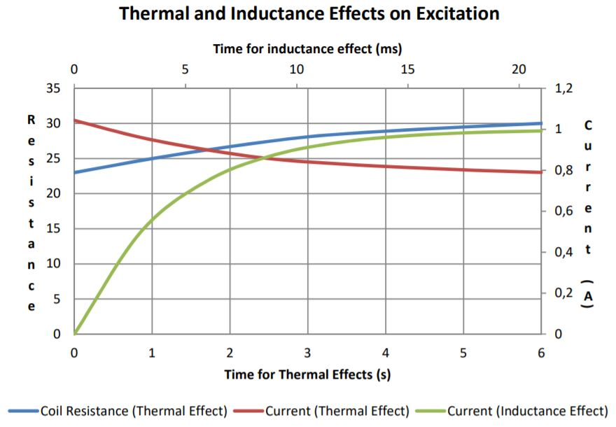 Latching Solenoid thermal and inductance chart