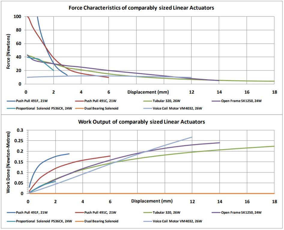 Linear Actuator comparison chart