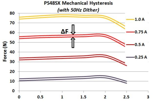 Proportional Solenoid hysteresis chart