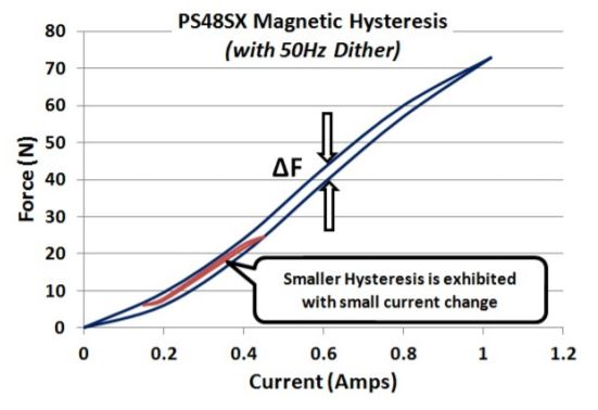 Proportional Solenoid magnetic hysteresis chart