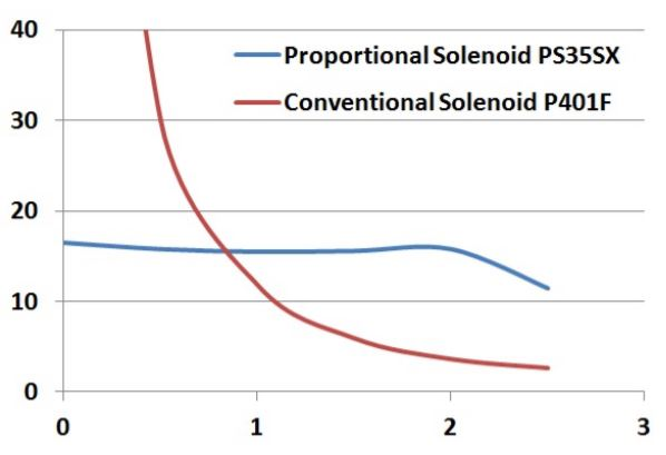 Proportional Solenoid vs conventional solenoid chart