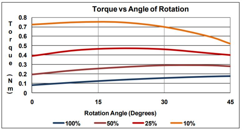 Rotary Solenoid torque vs angle table by Geeplus