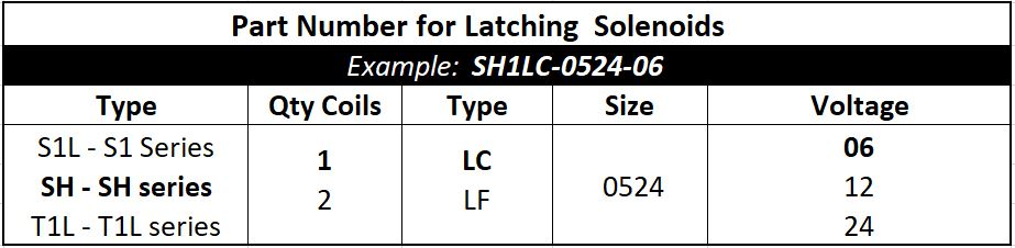 Geeplus Latching Solenoid part number chart