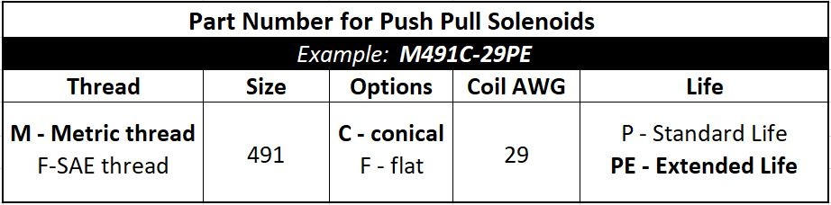 How to Select a Push-Pull Solenoid | Geeplus com