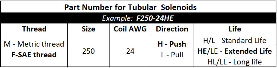 Geeplus Tubular Solenoid part number chart