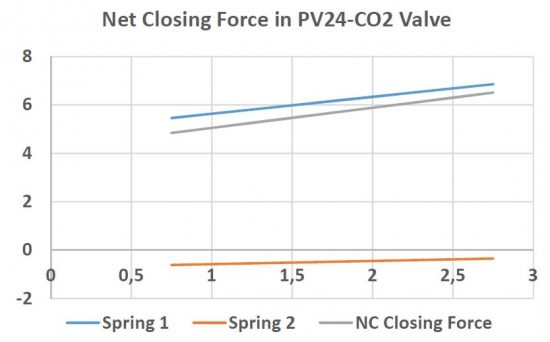Pinch Valve Net Closing Force chart