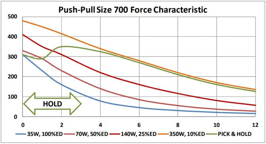 Pick and Hold Circuit Push-Pull 700 Force