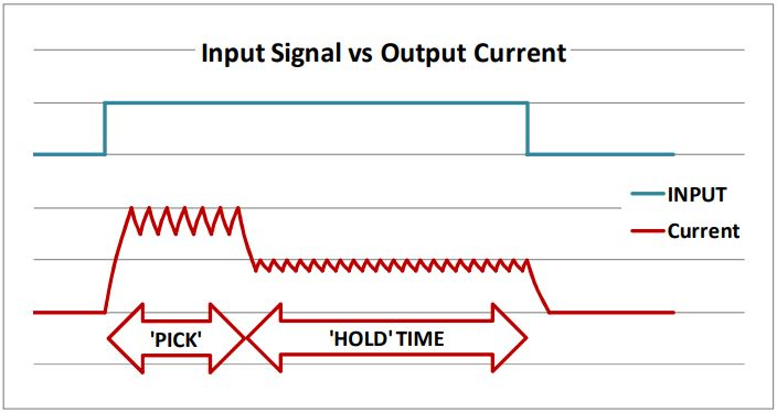 Pick and Hold control circuit input vs output current chart