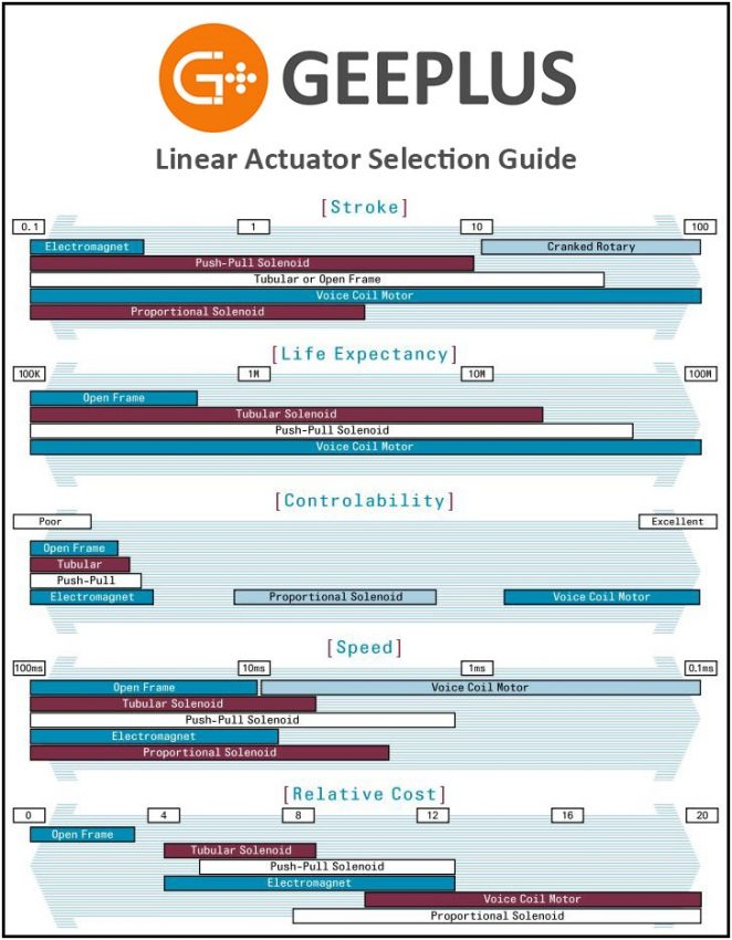 Linear Solenoid Selection Guide Graphic from Geeplus